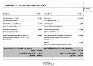 TRANSFERENCIAS DE RIQUEZAS POR PESIFICACIÓN